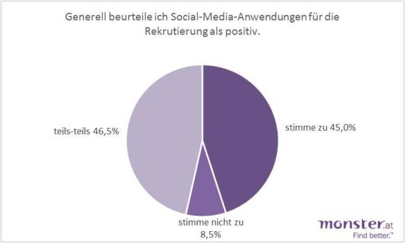 Social_Media_in_Rekrutierung_2013